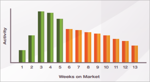 More days on market can mean less activity and interest after week five.
