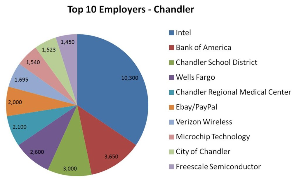 Top 10 Employers - Chandler