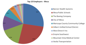 Top 10 Employers - Mesa