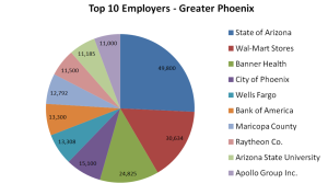 Top 10 Employers - Phoenix
