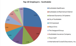 Top 10 Employers - Scottsdale