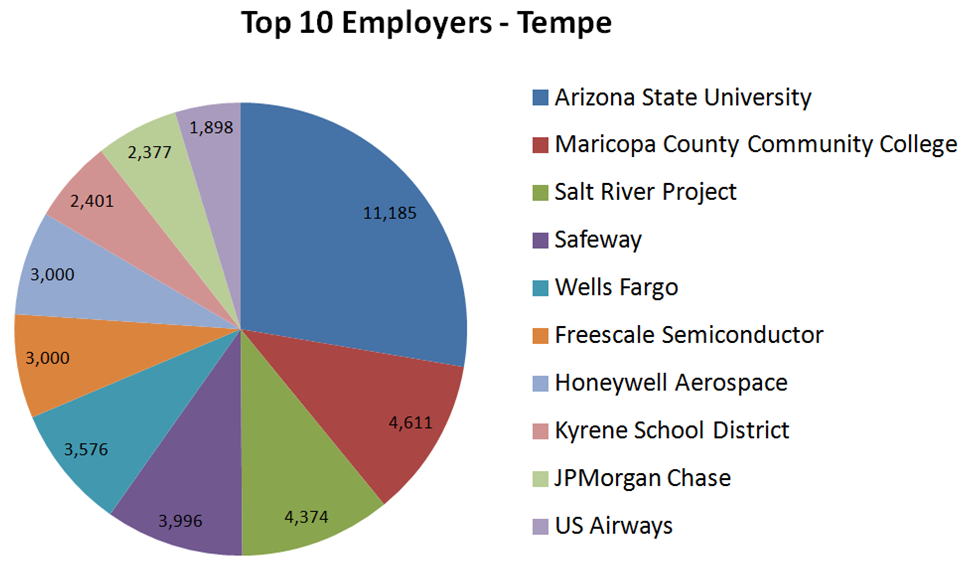 Top 10 Employers - Tempe