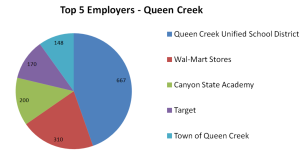 Top 5 Employers - Queen Creek