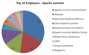 Top 10 Employers - Apache Junction